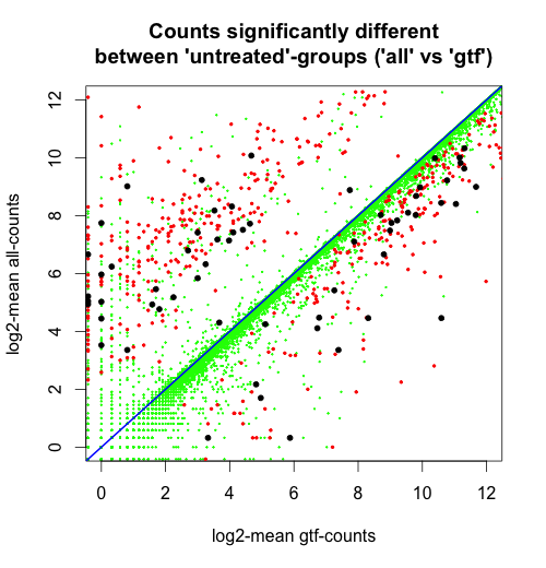 compare_all-gtf_HTSeq-counts.png